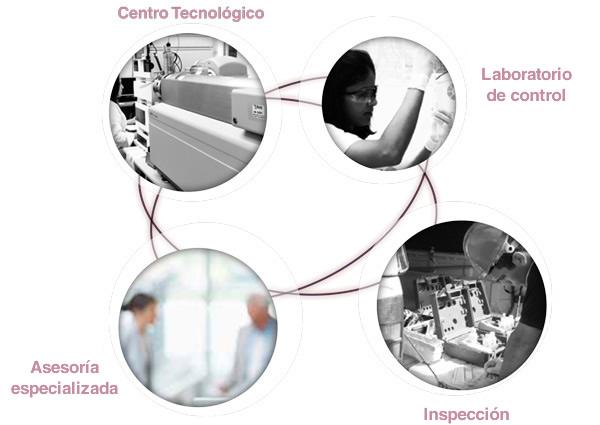 Esquema de AGQ Labs Costa Rica